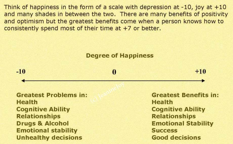 Degree of Happiness Scale II