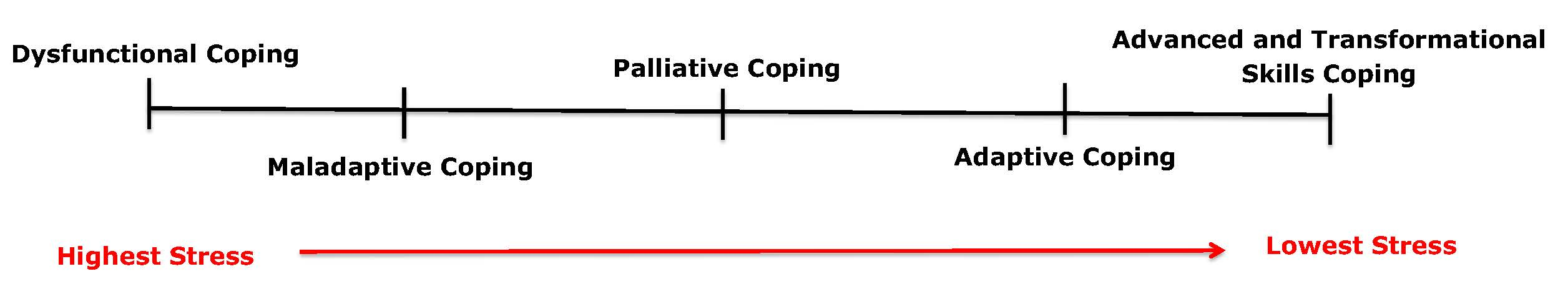 When you know good coping skills you don't use bad ones
